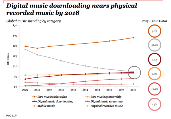 PWC Music Outlook